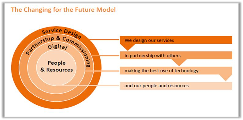 future model graphic