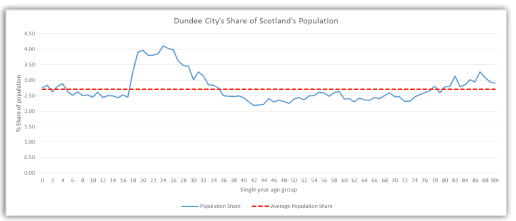 Graph showing Scotland's Population