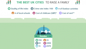 Dundee named in best UK cities to raise a family Image